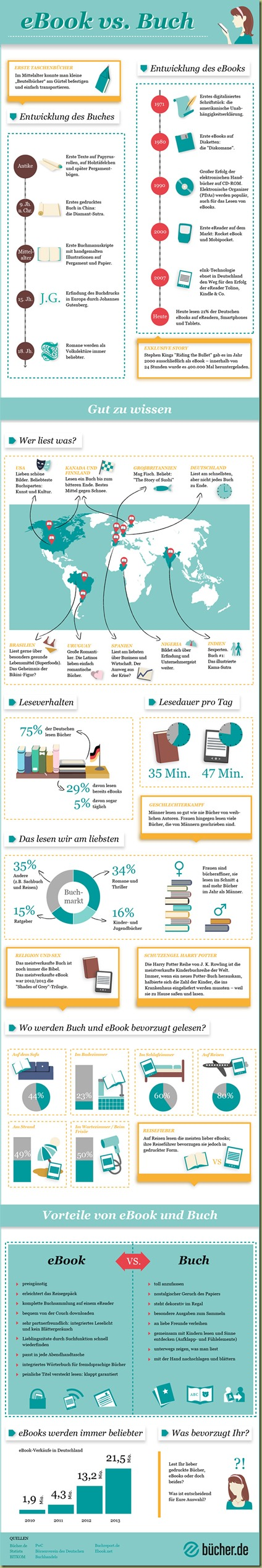 infografik-buercher-de-final-2